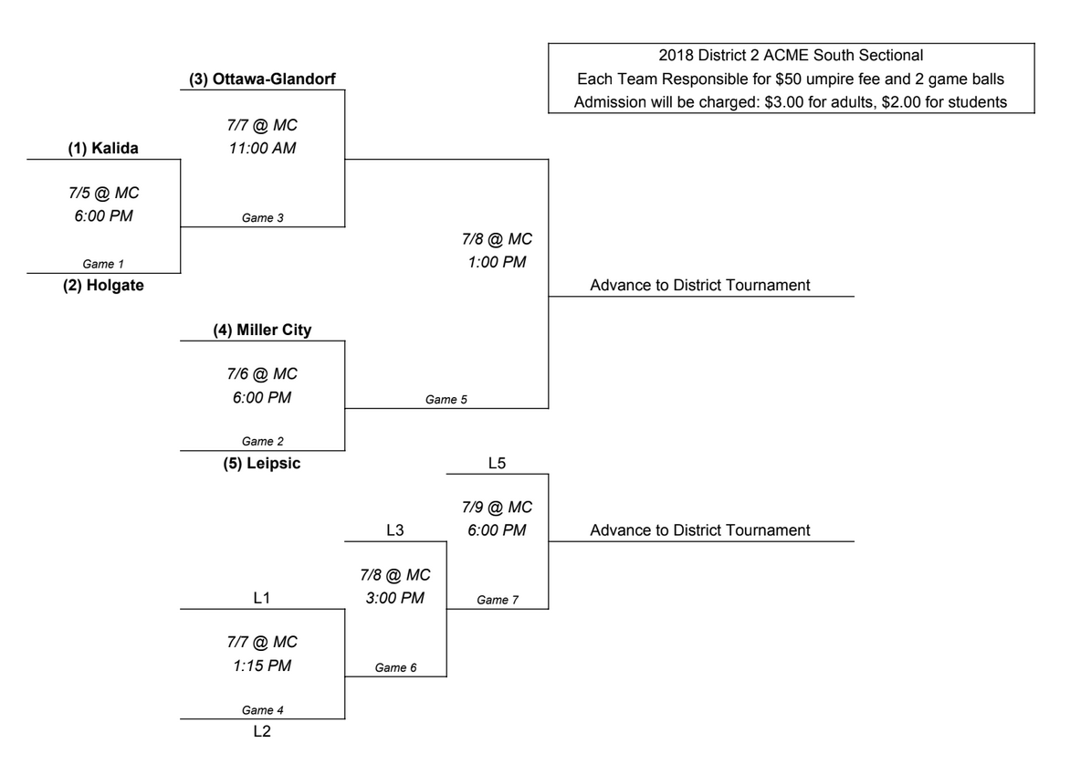 ACME Baseball Congress – District 2 Acme Sectional Bracket